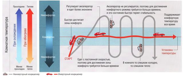 Сравнение инверторных и неинверторных кондиционеров воздуха с автомобилями.