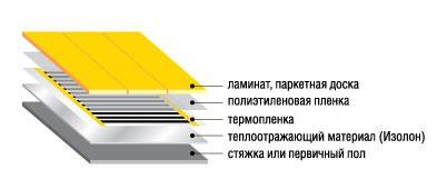 Схема укладки теплого пола под ламинат