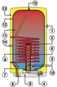 Схема конструкции водонагревателя